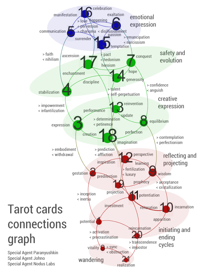 Network Tarot Reading Session – Special Agency